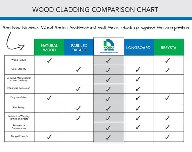 Wood Cladding Comparison Chart Fiber Cement Nichiha Usa
