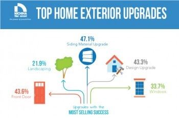 Infographic: Top Home Exterior Upgrades